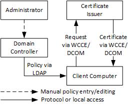 Certificate Autoenrollment in Windows Server 2016 (part 1