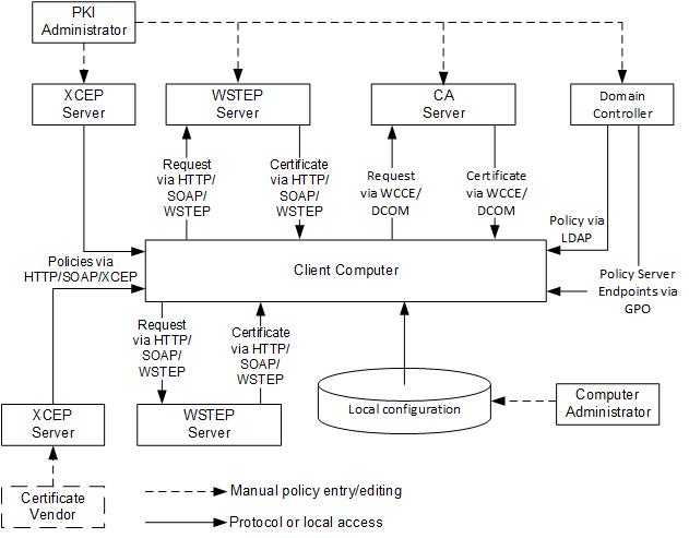 Certificate Autoenrollment in Windows Server 2016 (part 1) - PKI