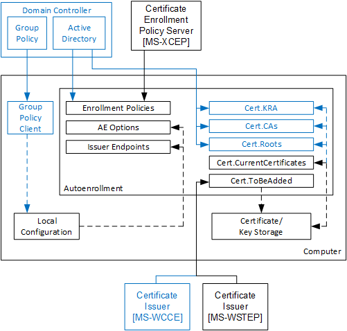Certificate Autoenrollment in Windows Server 2016 (part 2