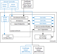 Autoenrollment component diagram. Blue color shows components available only in Active Directory environment