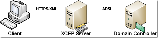 Certificate Enrollment Policy Server