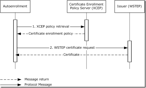 Autoenrollment behavior using XCEP/WSTEP