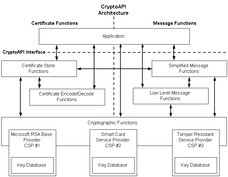 Certutil tips and tricks: query cryptographic service providers (CSP