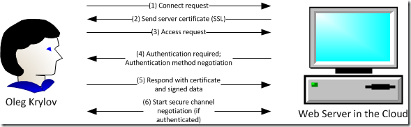 Basic certificate-based authentication